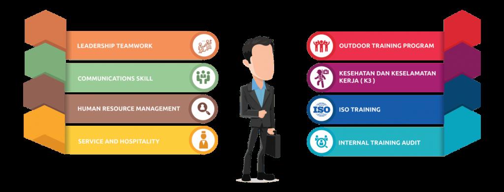 training iso - training manajemen - konsutan - konsultan bekasi - konsultan it - lembaga pelatihan sdm - training leadership - training hrd - training sales - training sekretaris